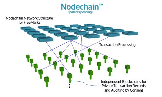 The Nodechain