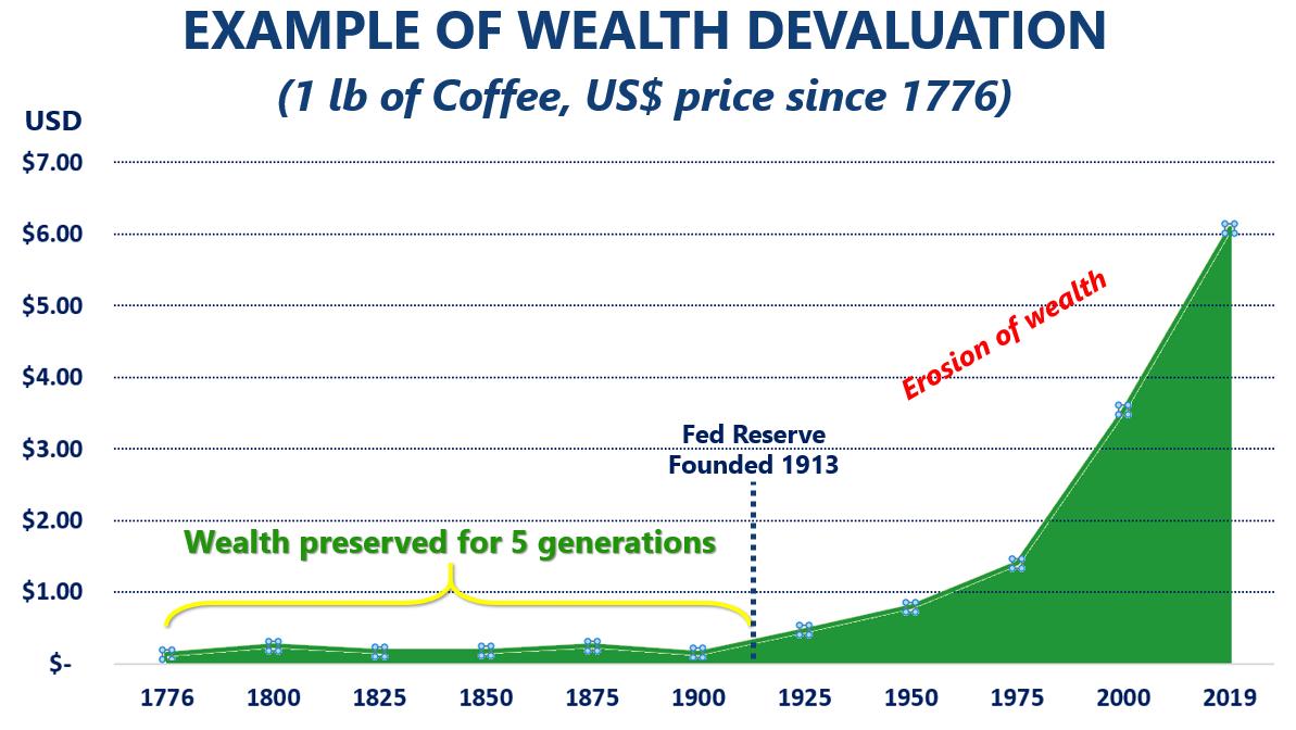 WealthDevaluation